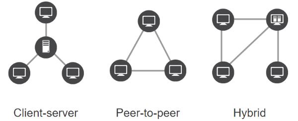 Configuration VPN avec Freelan