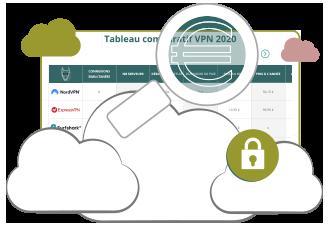 Illustration : VPN prix