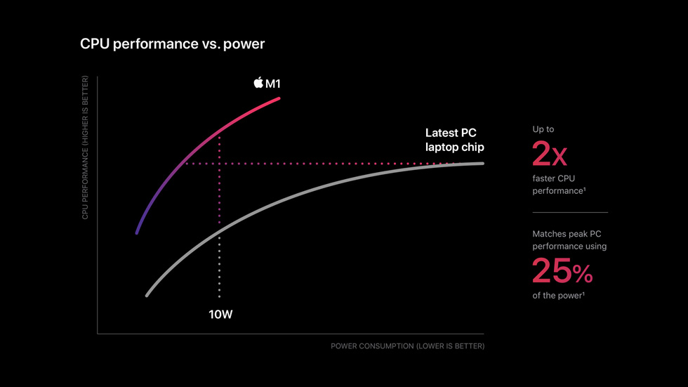 illustration : Apple M1 Consommation