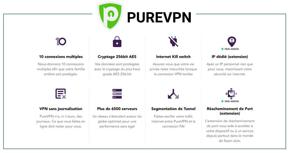 Illustration : Contenu de l'abonnement de PureVPN