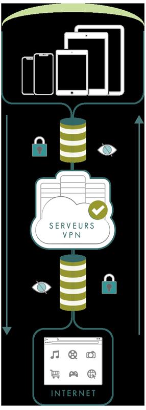 Illustration : Fonctionnement d'un VPN iOS