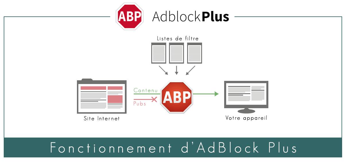 Illustration : Fonctionnement d'AdBlock Plus