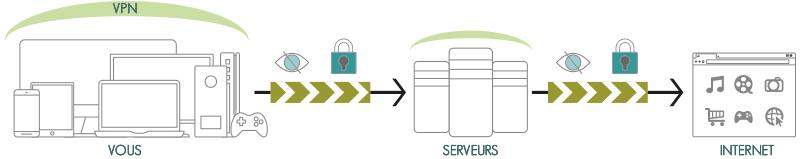 Illustration : explication du fonctionnement d'un VPN en France