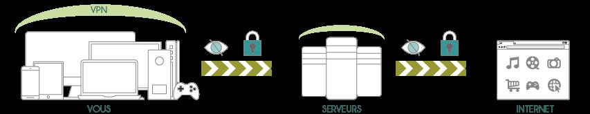illustration simple de ce qu'est un VPN
