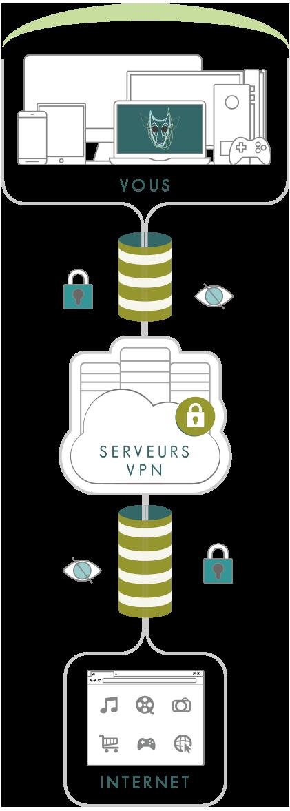 Illustration : Infographie définition VPN visible pour smartphone