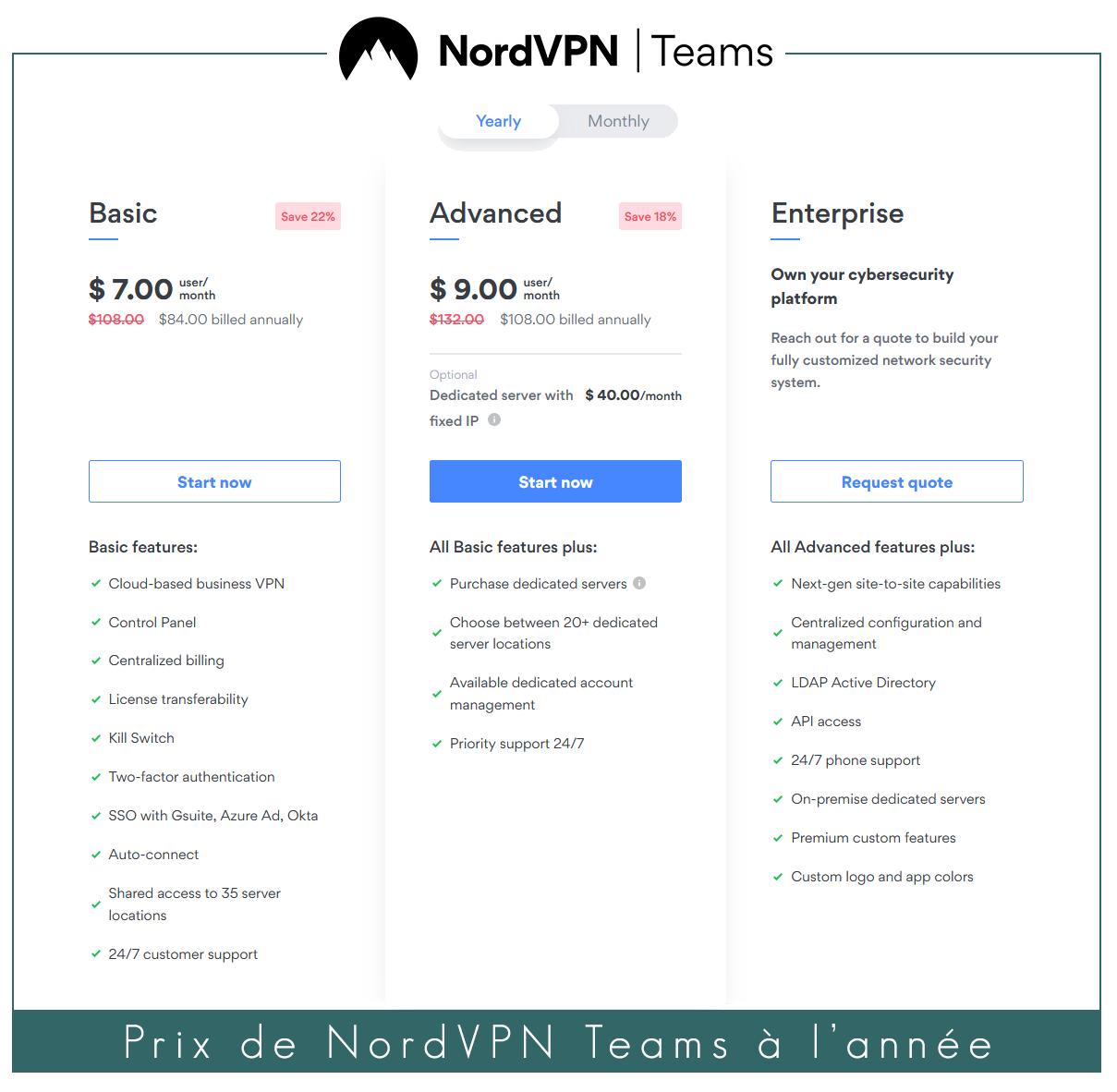 Illustration : prix de NordVPN Teams à l'année