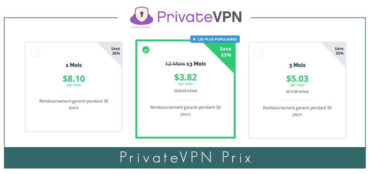Prix de PrivateVPN
