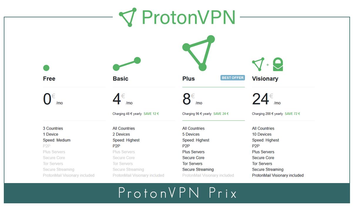 ProtonVPN prix