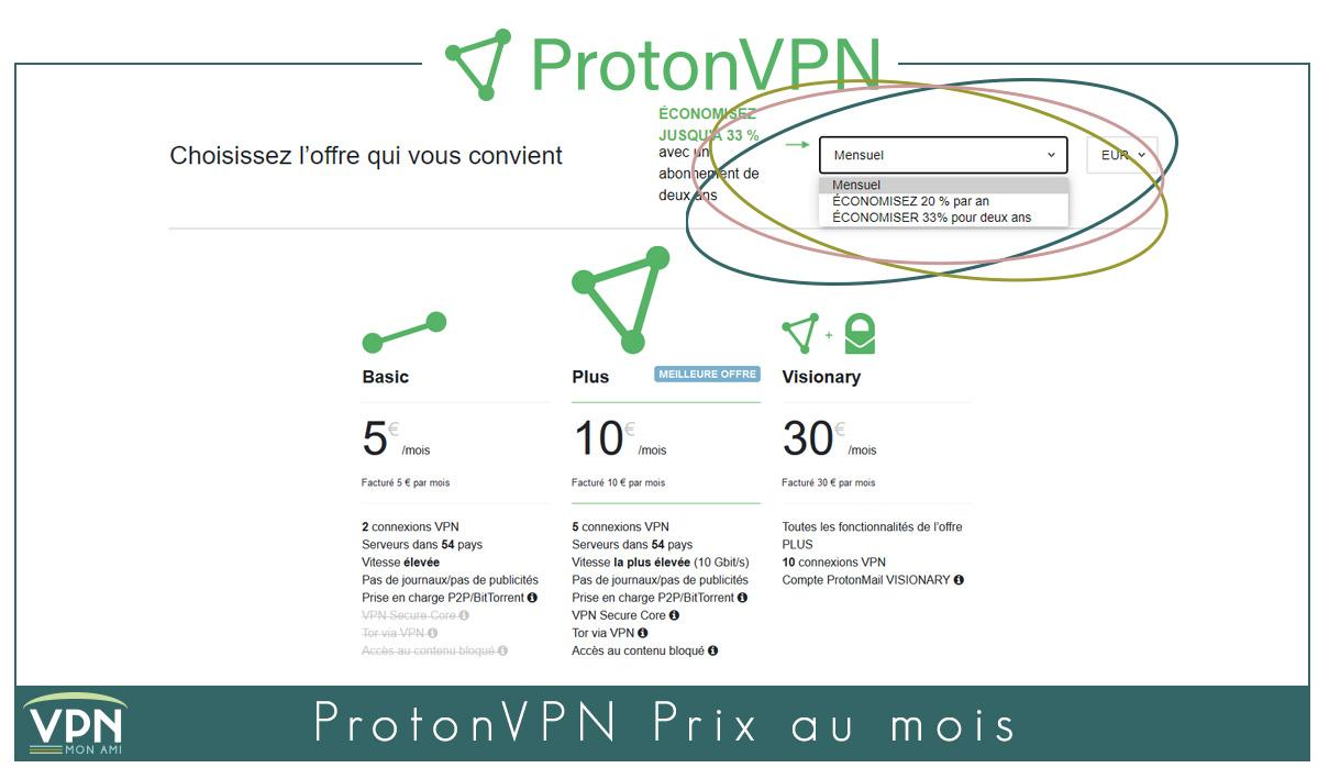 Illustration : ProtonVPN prix