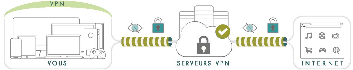 Illustration : schéma explication de ce qu'est un VPN