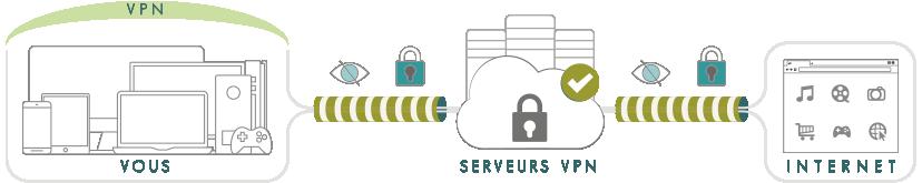 Illustration : VPN pour les nuls / C'est quoi un VPN ?